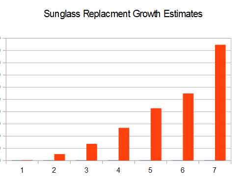 Sunglass Lens Replacement Trends in the Ophthalmology Industry Chart